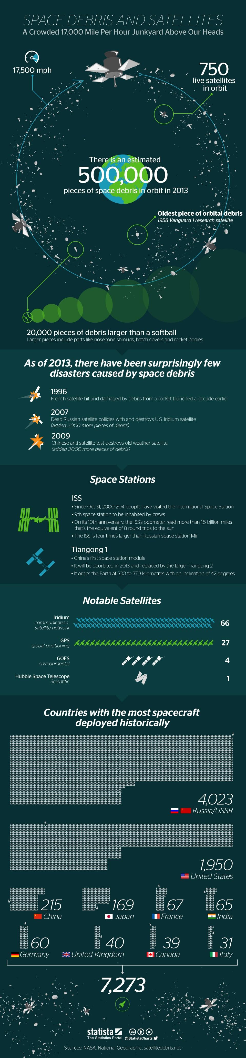 Space Debris And Satellites