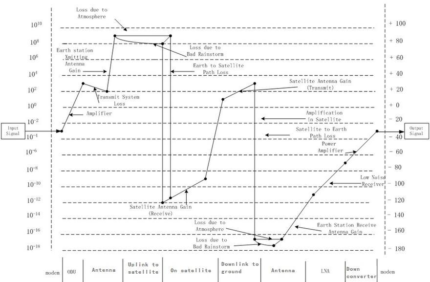 Uplink and downlink power variation of satellite communication system