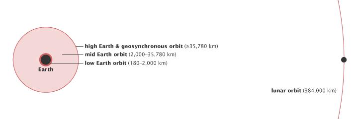 Three Classes of Earth Satellite Orbits