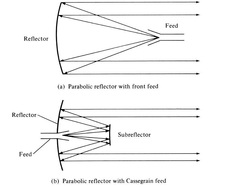 Principle&Design of Parabolic Antenna-Prime Focus Antenna |