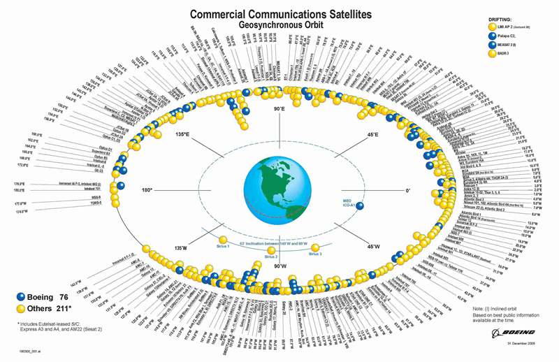List of satellites in geosynchronous orbit